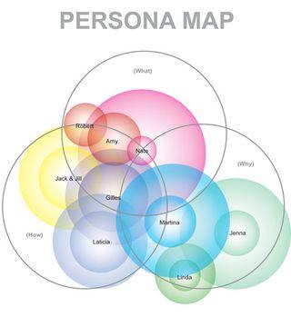 Customer-Personas