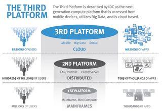3rd-platform (1)