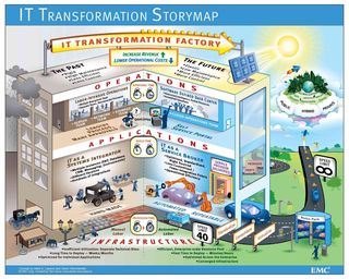 IT-Transformation-Storymap2