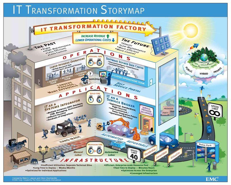 IT-Transformation-Storymap2