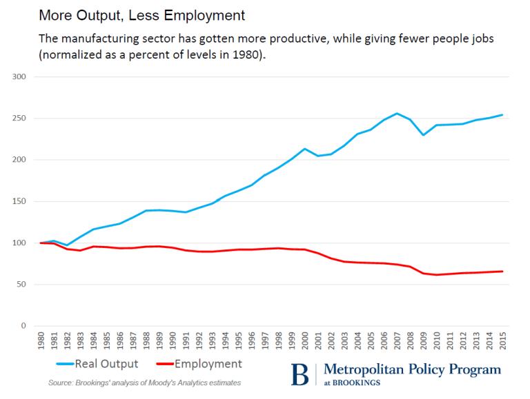 Metro_20161118_mfg_output-vs-employment51