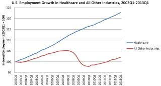 Healthcare-Job-Changes